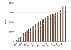 Z-Machine nanowrimo wordcount 1